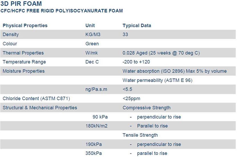 3D PIR Technical Data Sheet